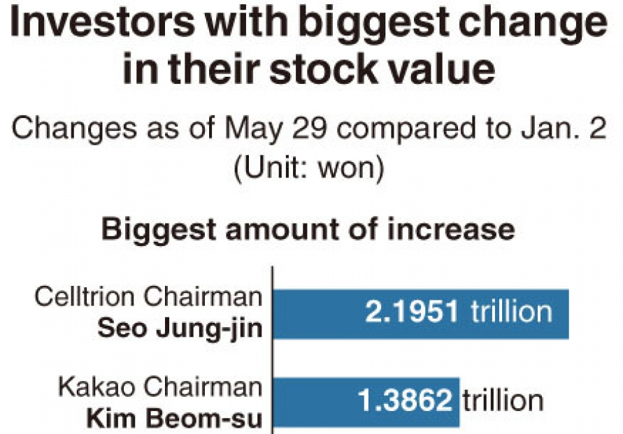 [Monitor] Stock values of South Korea's rich change upon COVID-19