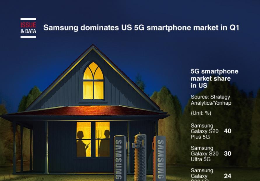 [Graphic News] Samsung dominates US 5G smartphone market in Q1