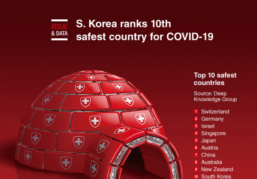 [Graphic News] S. Korea ranks 10th safest country for COVID-19