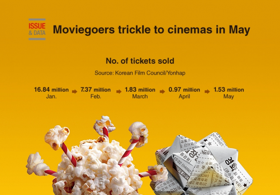 [Graphic News] Moviegoers trickle to cinemas in May