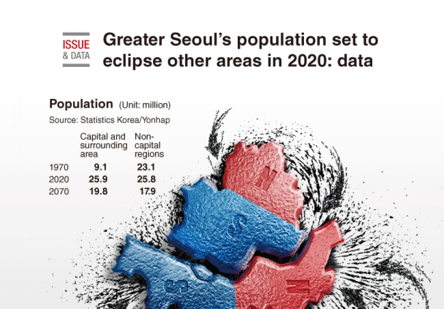 [Graphic News] Greater Seoul's population set to eclipse other areas in 2020: data