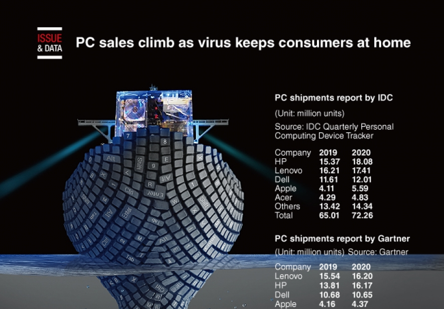 [Graphic News] PC sales climb as virus keeps consumers at home