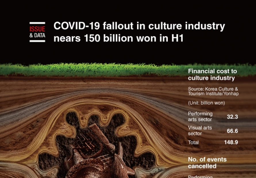 [Graphic News] COVID-19 fallout in culture industry nears 150 billion won in H1