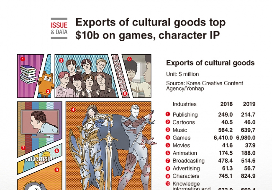 [Graphic News] Exports of cultural goods top $10b on games, character IP