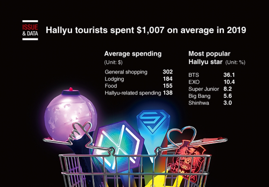 [Graphic News] Hallyu tourists spent $1,007 on average in 2019