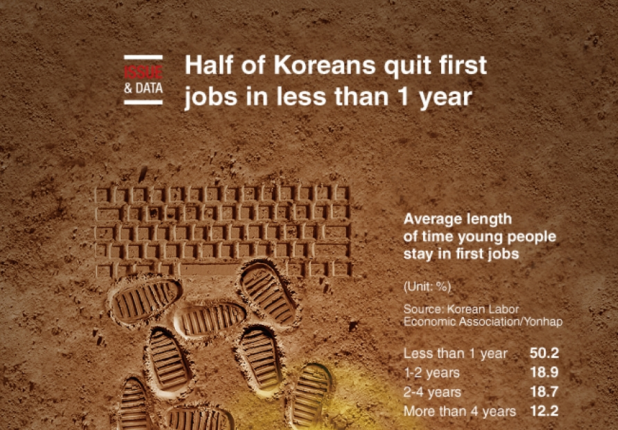 [Graphic News] Half of Koreans quit first jobs in less than 1 year