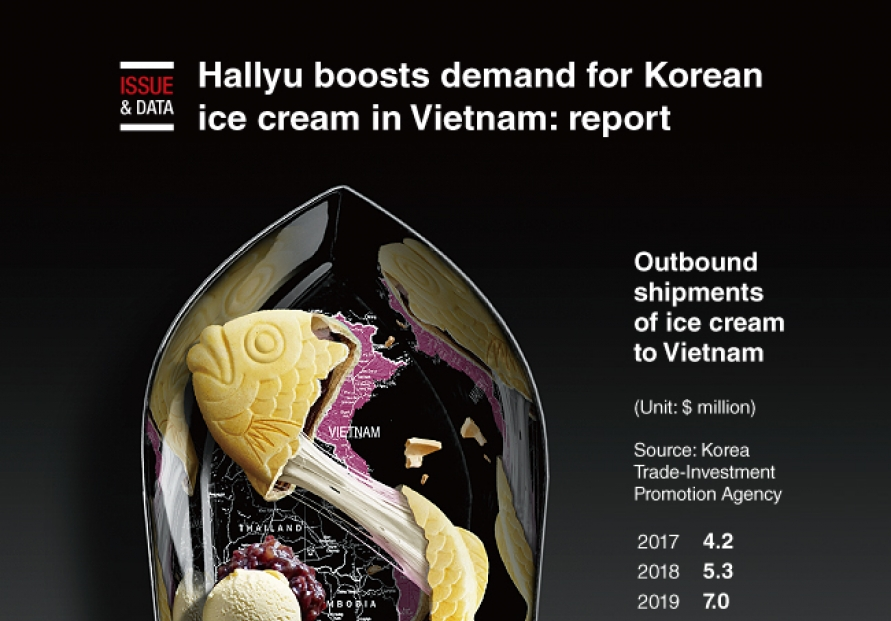 [Graphic News] Hallyu boosts demand for Korean ice cream in Vietnam: report