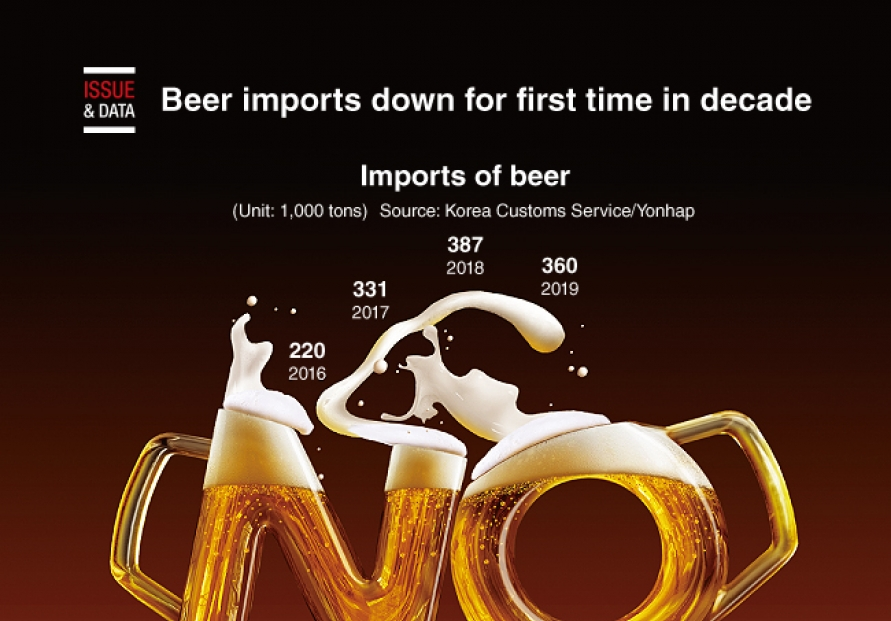 [Graphic News] Beer imports down for first time in decade