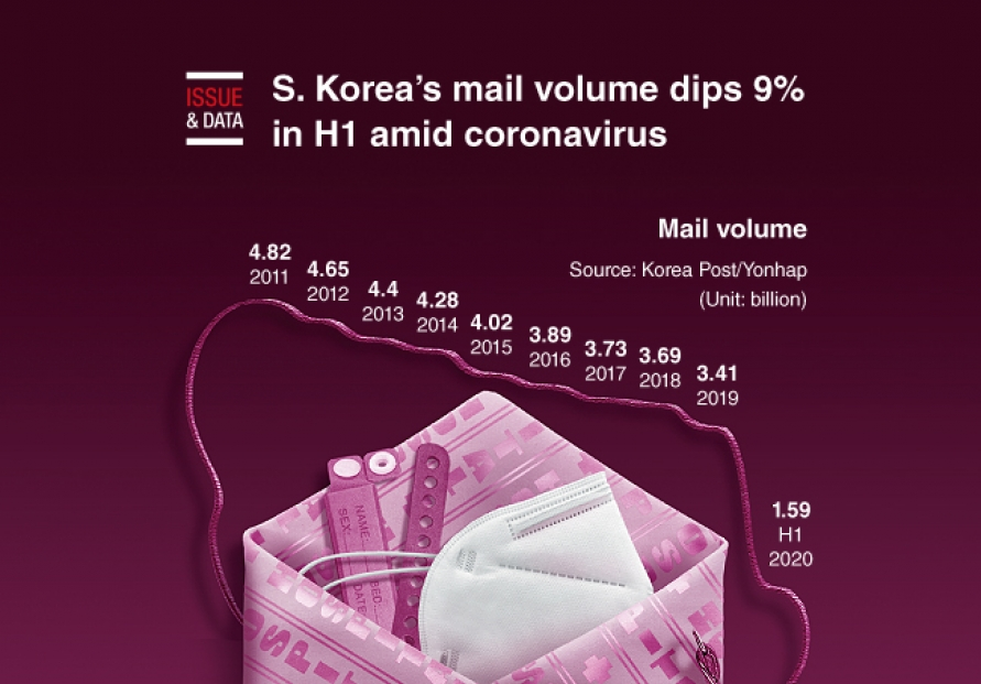 [Graphic News] S. Korea's mail volume dips 9% in H1 amid coronavirus