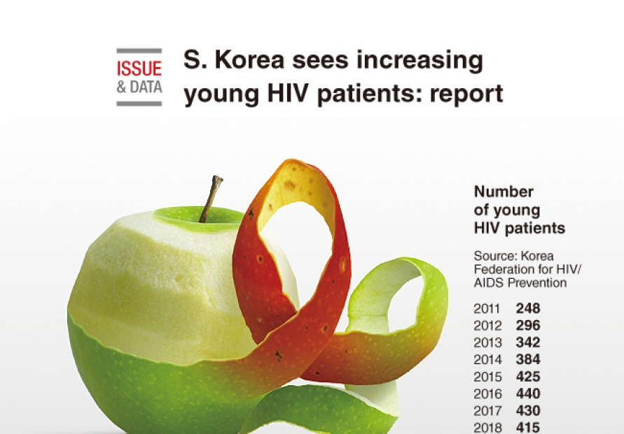 [Graphic News] S. Korea sees increasing young HIV patients: report
