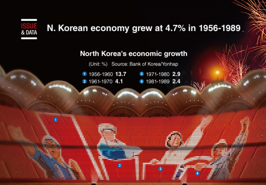 [Graphic News] North Korean economy grew at 4.7% in 1956-1989