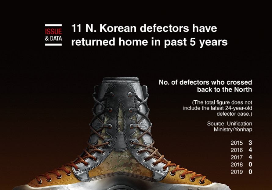 [Graphic News] 11 N. Korean defectors have returned home in past 5 years