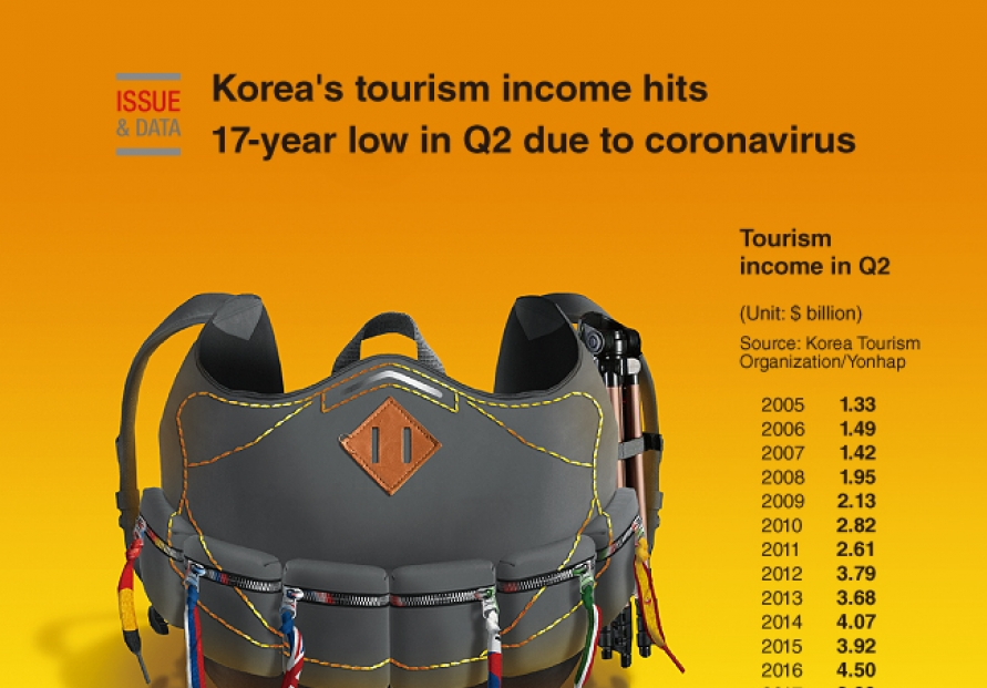 [Graphic News] Korea's tourism income hits 17-year low in Q2 due to coronavirus