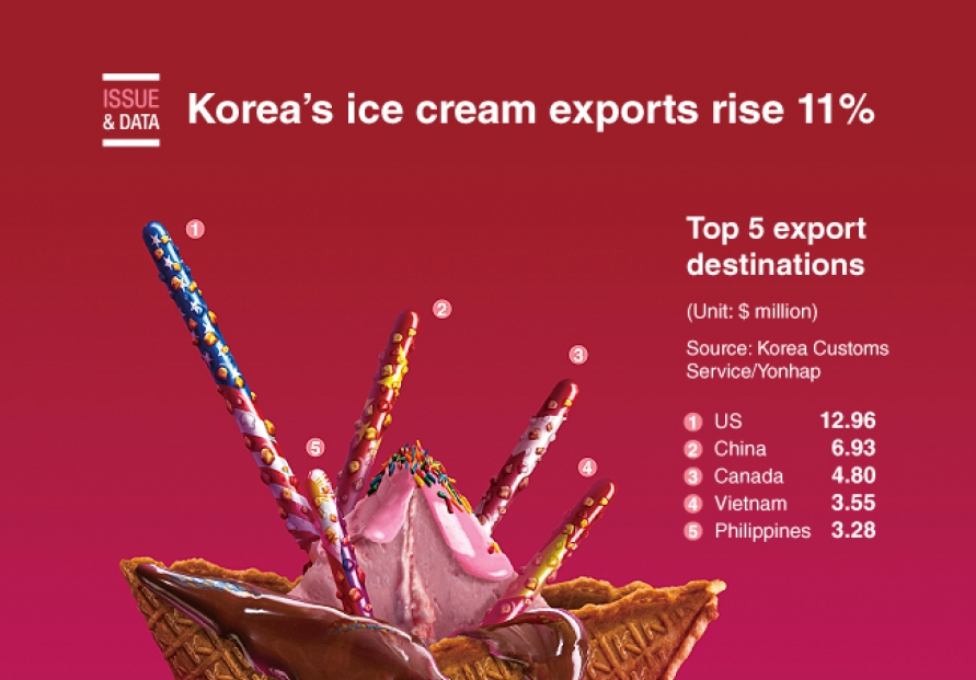 [Graphic News] Korea's ice cream exports rise 11% this year