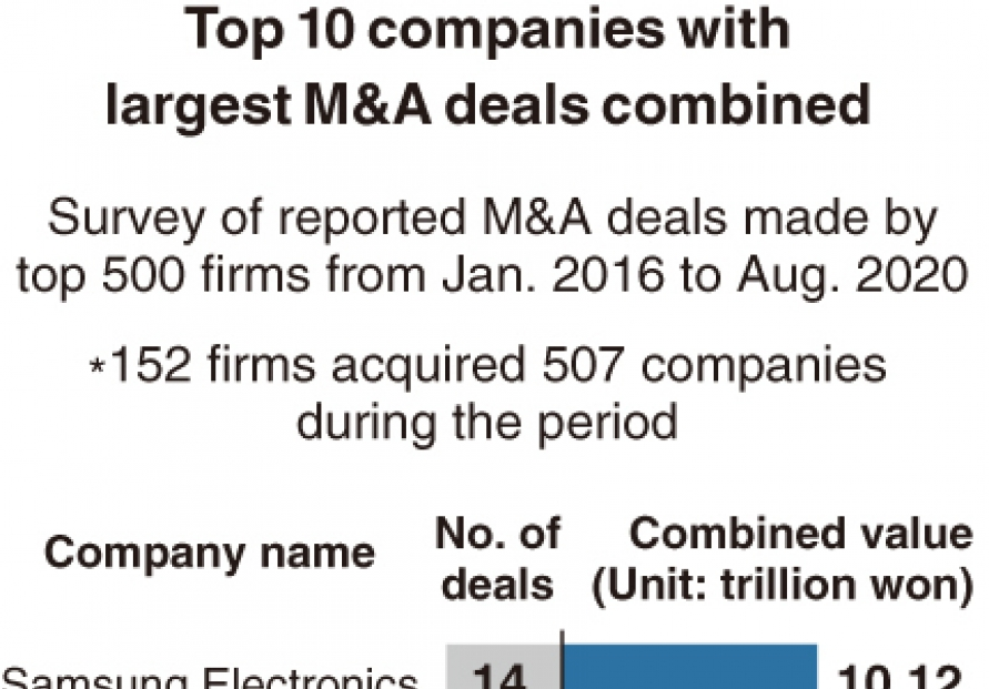 [Monitor] Korean firms remain active in M&As