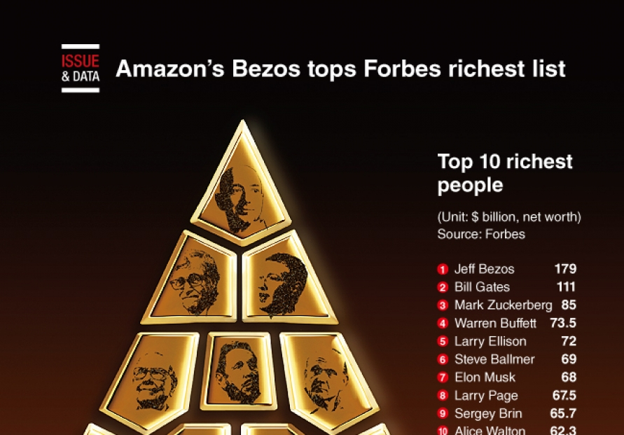 [Graphic News] Amazon's Bezos tops Forbes richest list