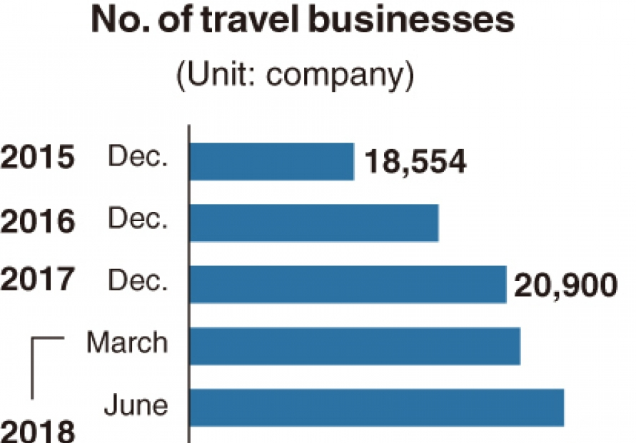[Monitor] Travel industry shrinks after COVID-19 outbreak