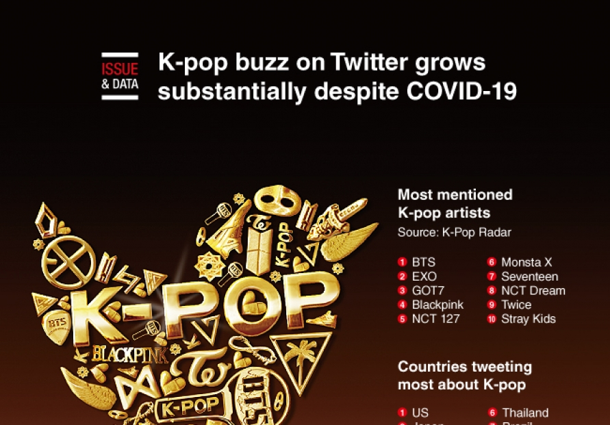 K-pop buzz on Twitter grows substantially despite COVID-19