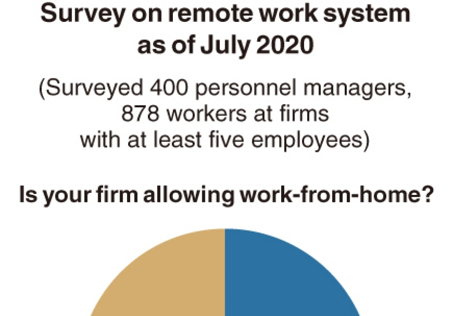 [Monitor] Nearly half of Korean companies adopt remote work system