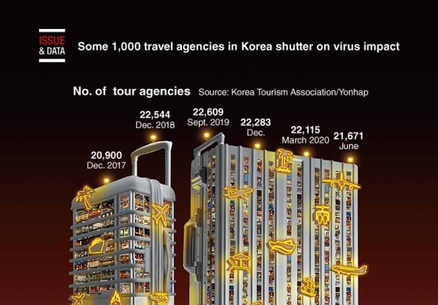 [Graphic News] Some 1,000 travel agencies in Korea shutter on virus impact