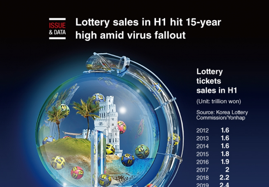 [Graphic News] Lottery sales in H1 hit 15-year high amid virus fallout