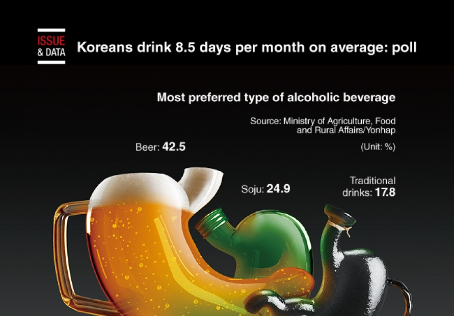[Graphic News] Koreans drink 8.5 days per month on average: poll