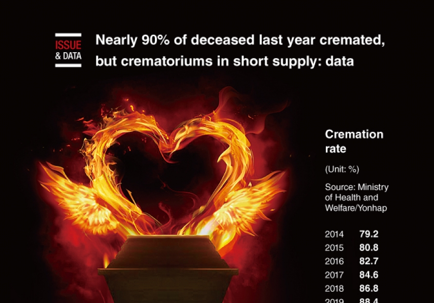 [Graphic News] Nearly 90% of deceased last year cremated, but crematoriums in short supply: data
