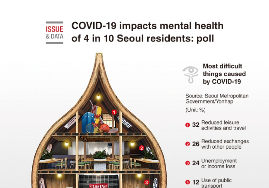 [Graphic News] COVID-19 impacts mental health of 4 in 10 Seoul residents: poll
