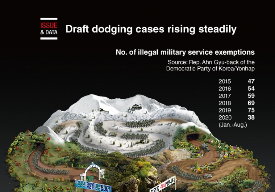 [Graphic News] Draft dodging cases rising steadily