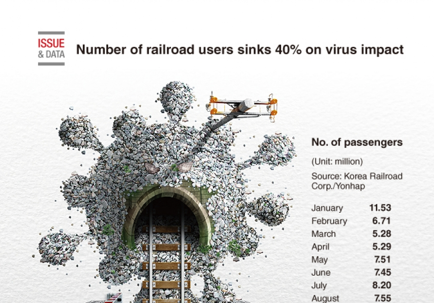 [Graphic News] Number of railroad users sinks 40% on virus impact