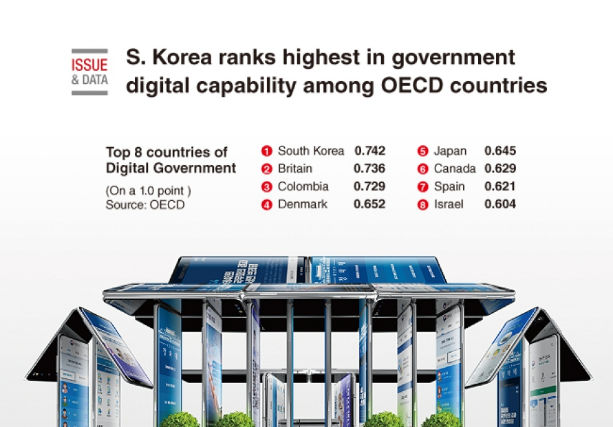 [Graphic News] S. Korea ranks highest in government digital capability among OECD countries