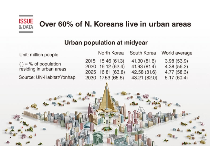 [Graphic News] Over 60% of N. Koreans live in urban areas