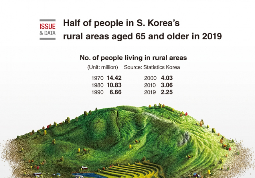 [Graphic News] Half of people in S. Korea's rural areas aged 65 and older in 2019