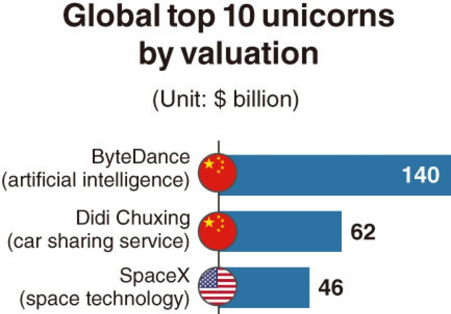 [Monitor] US and Chinese startups dominate global top 10 list
