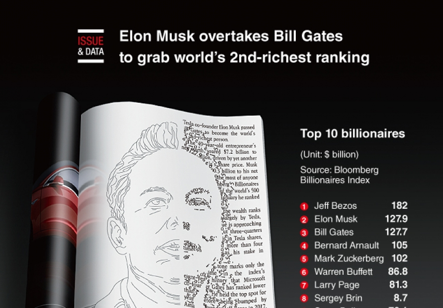 [Graphic News] Elon Musk overtakes Bill Gates to grab world's 2nd-richest ranking
