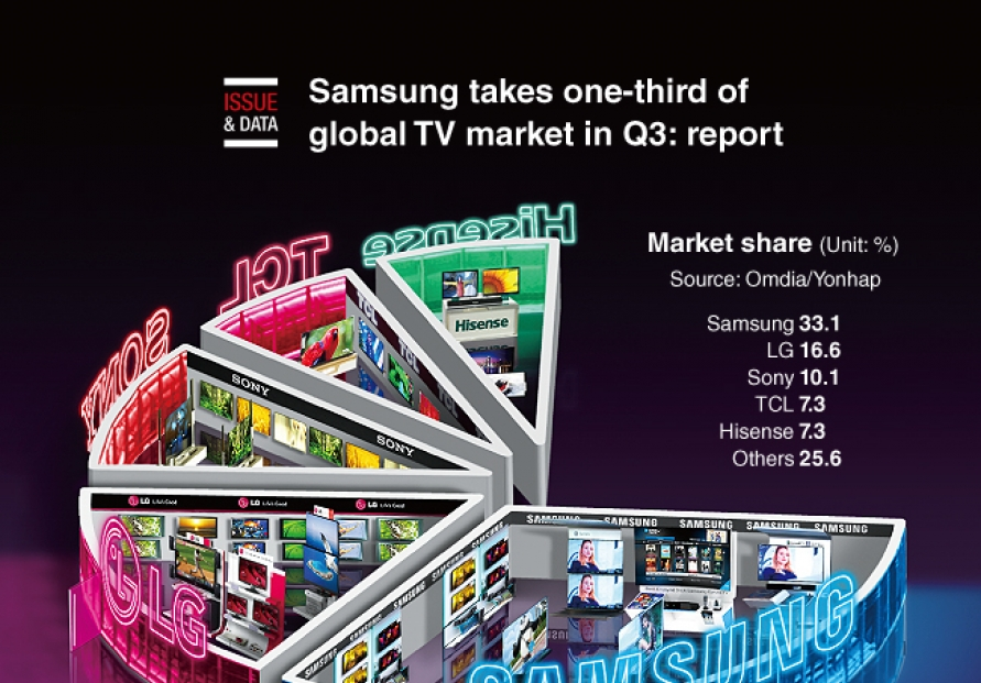 [Graphic News] Samsung takes one-third of global TV market in Q3: report