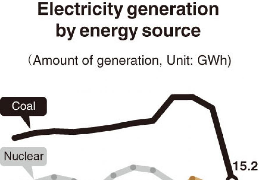[Monitor] Despite carbon neutrality pledge, Korea heavily dependent on coal power