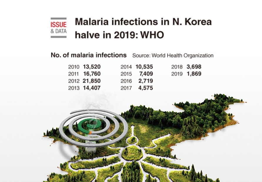 [Graphic News] Malaria infections in N. Korea halve in 2019: WHO