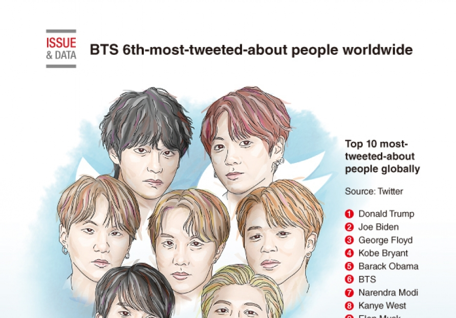 [Graphic News] BTS 6th-most-tweeted-about people worldwide in 2020