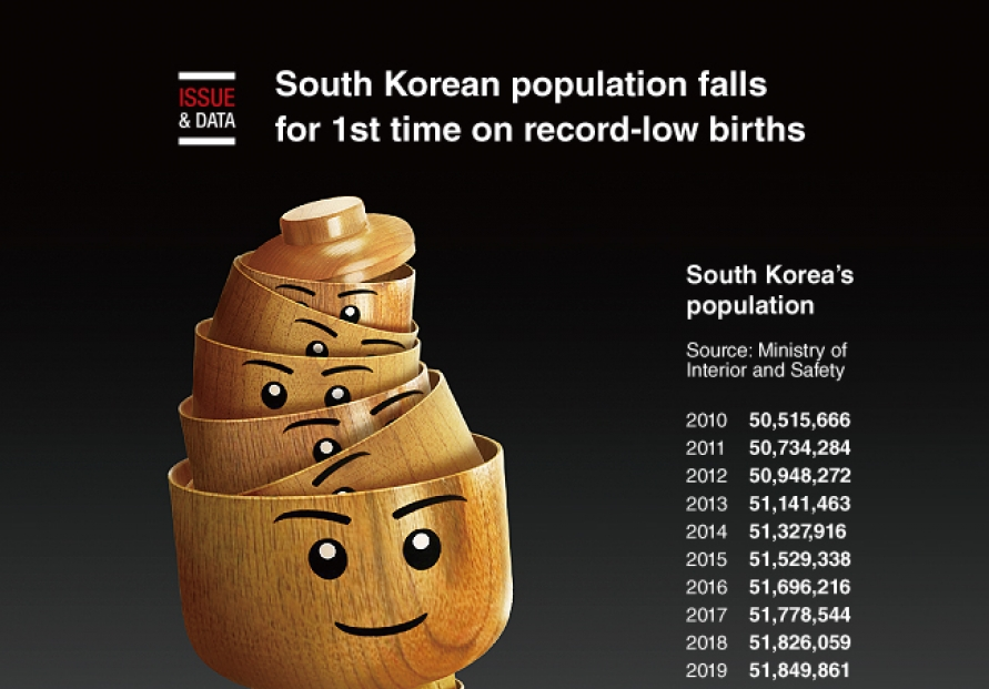 [Graphic News] South Korean population falls for 1st time on record-low births
