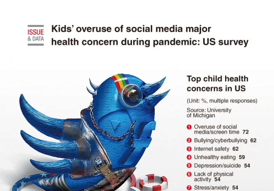 [Graphic News] Kids' overuse of social media major health concern during pandemic: US survey