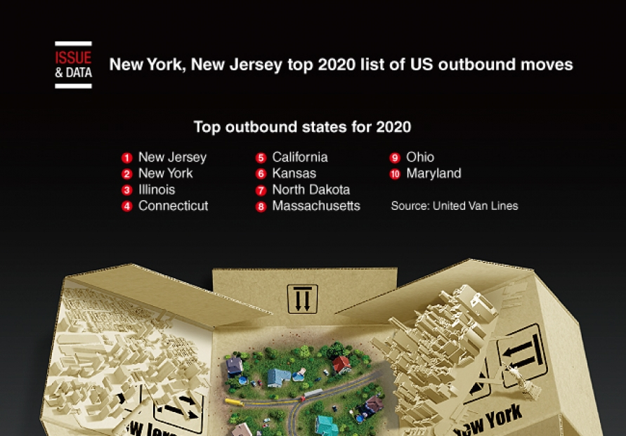 [Graphic News] New York, New Jersey top 2020 list of outbound moves