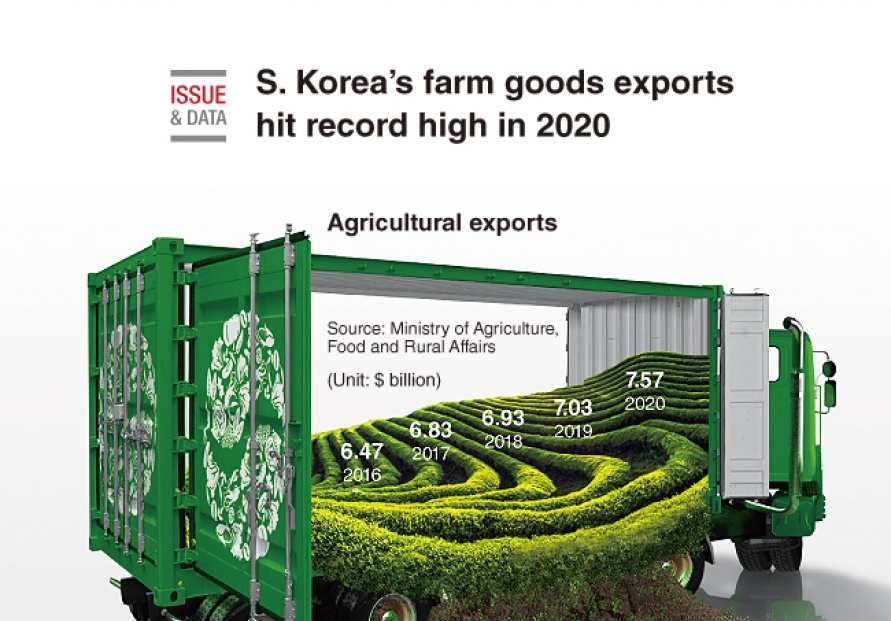 [Graphic News] S. Korea's farm goods exports hit record high in 2020