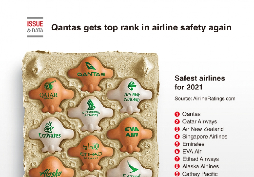 [Graphic News] Qantas gets top rank in airline safety again