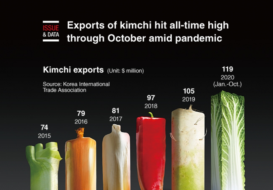 [Graphic News] Exports of kimchi hit all-time high through October amid pandemic