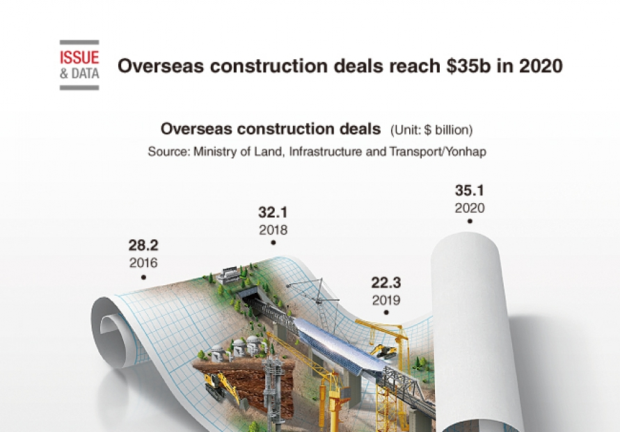 [Graphic News] Overseas construction deals reach $35b in 2020