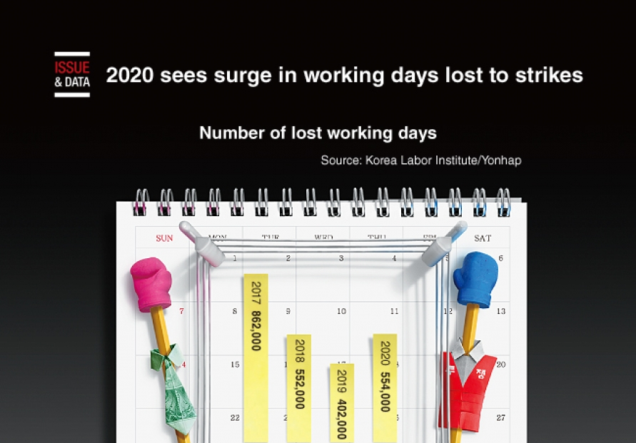 [Graphic News] 2020 sees surge in working days lost to strikes