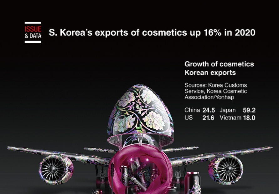 [Graphic News] S. Korea's exports of cosmetics up 16% in 2020