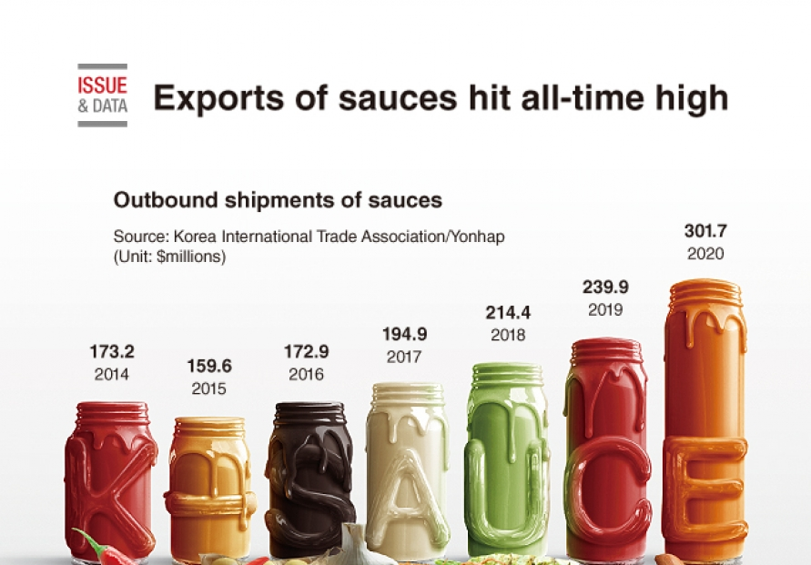 [Graphic News] Exports of sauces hit all-time high