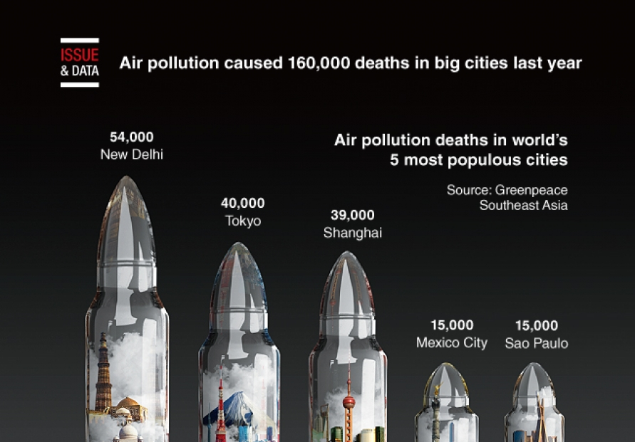 [Graphic News] Air pollution caused 160,000 deaths in big cities last year